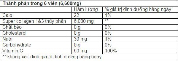 Thành phần có trong viên uống collagen neocell