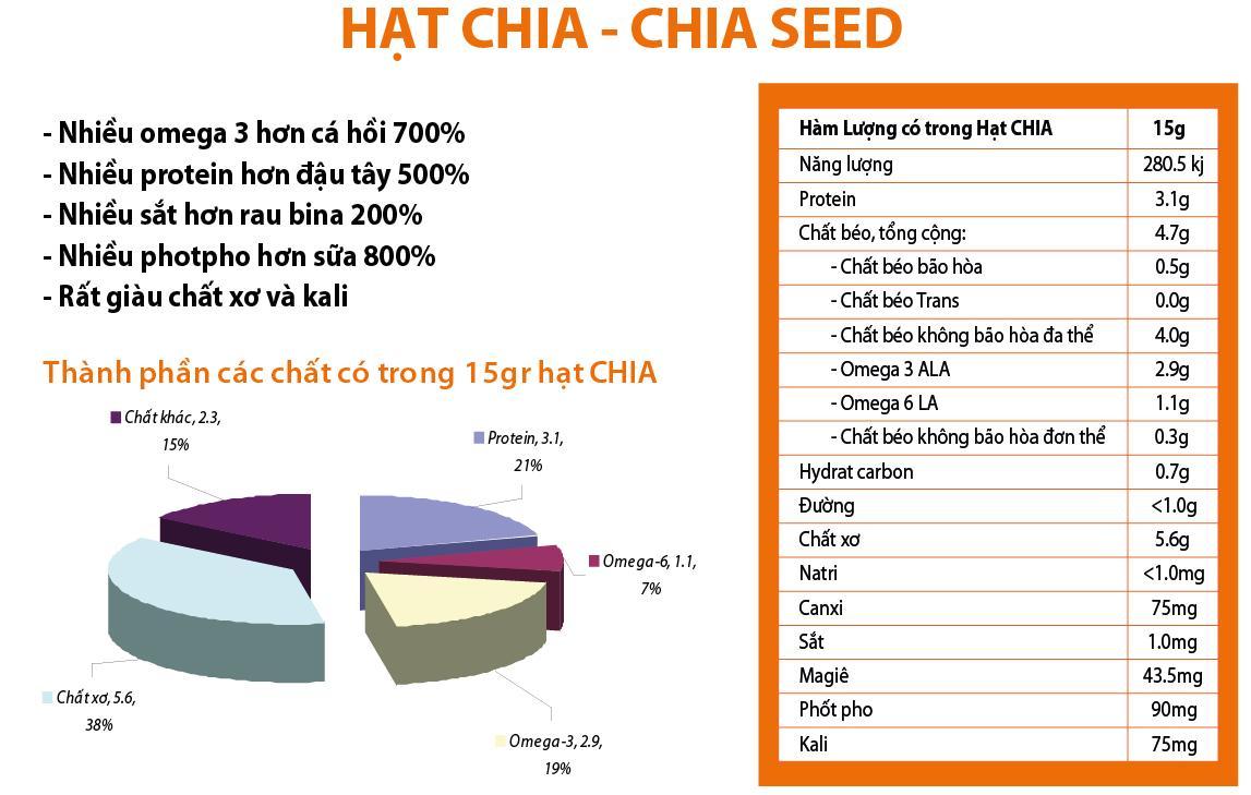 Thông tin dinh dưỡng của hạt Chia trắng