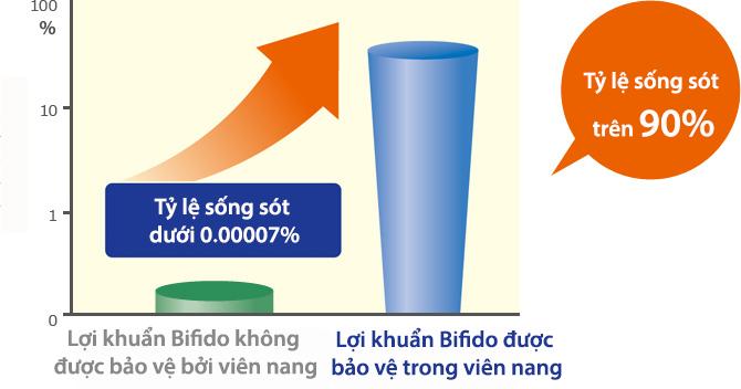 Men vi sinh Bifina sử dụng công nghệ viên nang có màng bọc kép kháng axit nên đưa được 90% lợi khuẩn Bifido sống xuống đến tận đại tràng