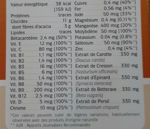Thông tin dinh dưỡng trung bình / 4 muỗng cà phê