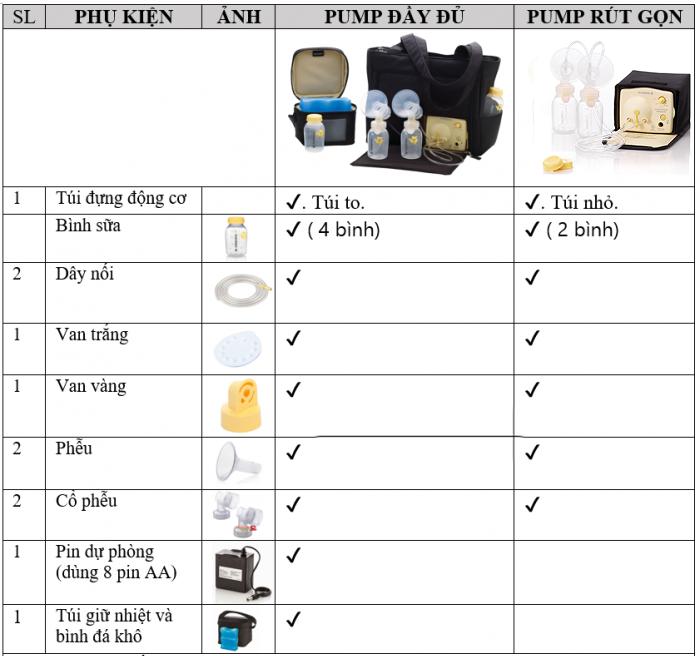 Bảng so sánh phụ kiện giữa máy hút sữa Medela Pump in style advanced đầy đủ và rút gọn