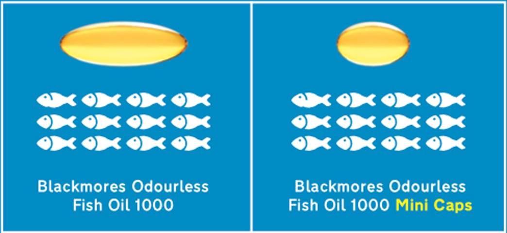 Trong 1 viên dầu cá Fish Oil Blackmores Mini có chứa tổng cộng 300mg DHA và EPA