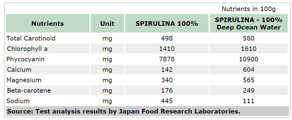 Tảo xoắn Spirulina Algae 100% Dạng túi 2400 viên của Nhật 3
