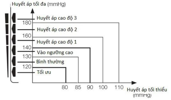 Phân chia chỉ số huyết áp theo phân loại của tổ chức Y Tế Thế Giới – WHO