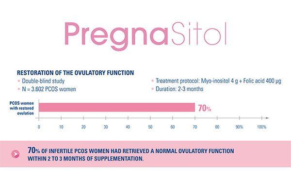 Thành phần chính trong Pregnasitol